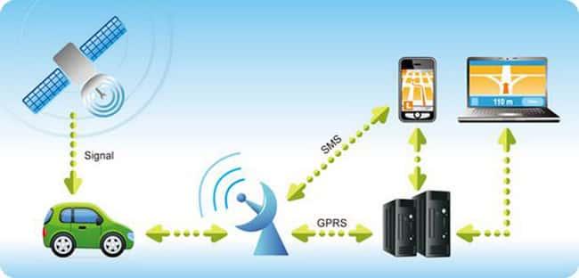 GPS Tracker Mobil Pekanbaru